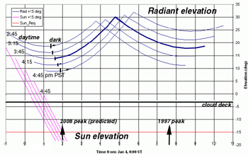 Sun and radiant elevation